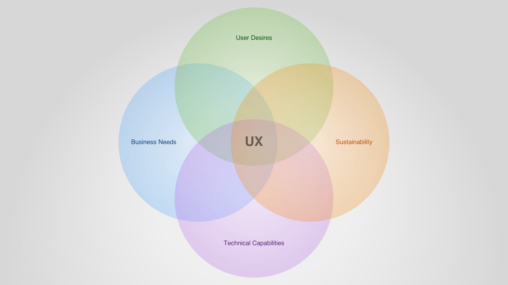 User Experience Intersections Venn Diagram